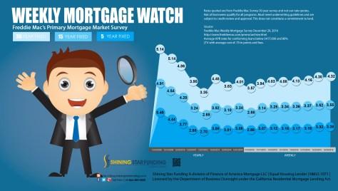 weekly-mortgage-watch-december-29-2016