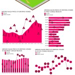 US Homes Prices Report – August 2019