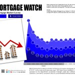 Weekly Mortgage Watch – October 31, 2019