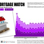 Weekly Mortgage Watch – November 14, 2019
