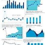 Economic Indicators – October 2019