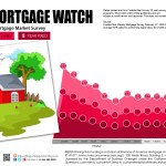 Weekly Mortgage Watch – February 27, 2020