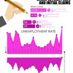 Unemployment Rate and Initial Claims – January 2020