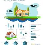 Fannie Mae Housing Survey – June 2020