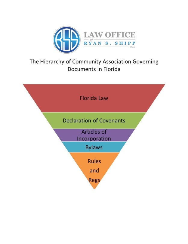 The Hierarchy of Community Association Governing Documents in Florida