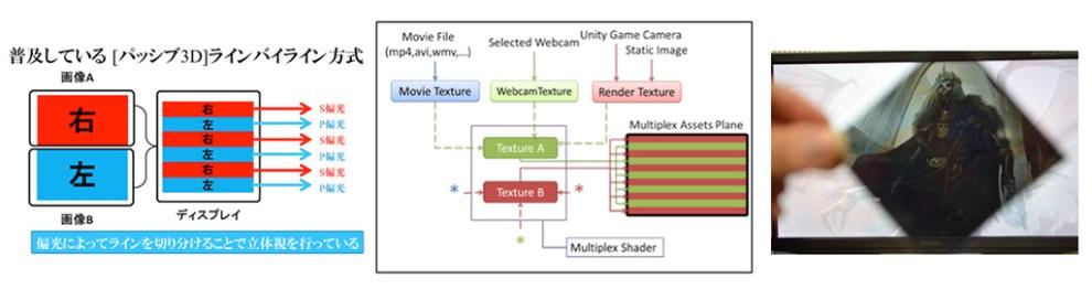 図3:多重化シェーダーによりライン・バイ・ラインの画像を生成する