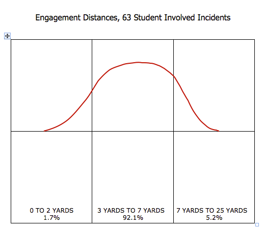 This data from Tom Givens show the distances of the gunfights his students have been in. Tom has had more than 60 students get into shootings that he has debriefed. The distances mimic the distances you would find FBI and DEA agents get into shootings (versus uniformed officers that get into closer range fights).