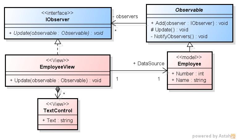 「C# での Observer パターン 1 - 古典的な実装」のクラス図