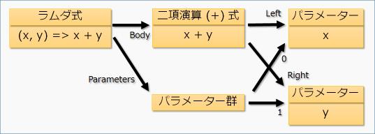 add 式の構造