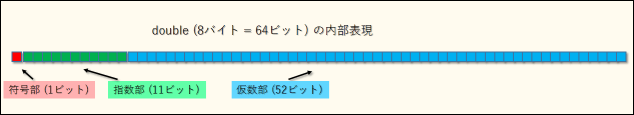 IEEE 754 倍精度 浮動小数点形式