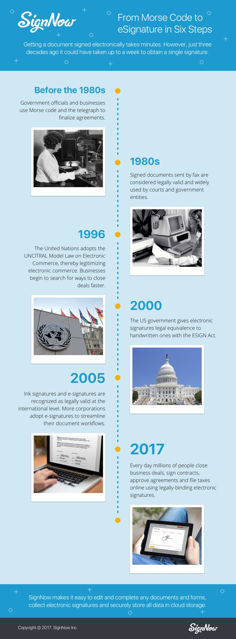 Brief history of electronic signature