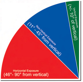 Vertical Exposure Durability Chart for vinyl signs