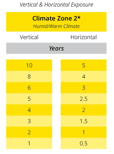 ORACAL vinyl warranty-zones, horizontal