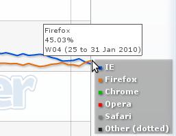 Firefox vs IE (τέλος 2009 - Ιανουάριος 2010)