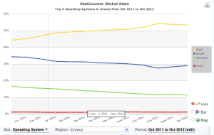 Operating system statistics for Greece (2011/10 to 2012/10) by statcounter