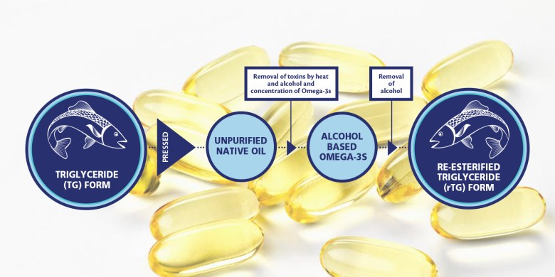 Omega-3 rTG: Triglycéride ré-estérifié