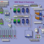 SCADA / ICS systems more and more at risk