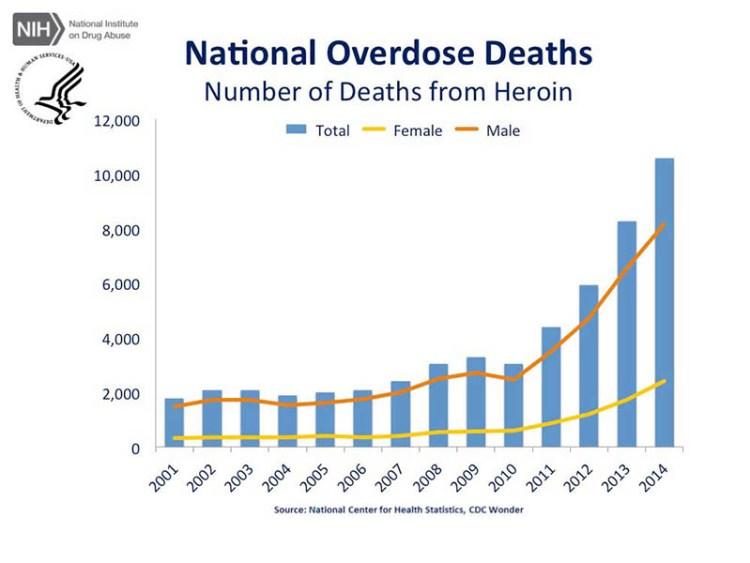 DEcessi per overdose da eroina negli USA