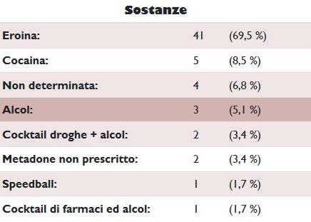 Decessi per overdose primo trimestre 2018: sostanze presumibilmente coinvolte.