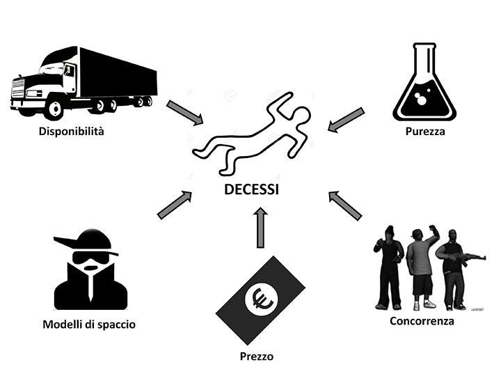 Rapporti fra mercato illegale dell'eroina e decessi