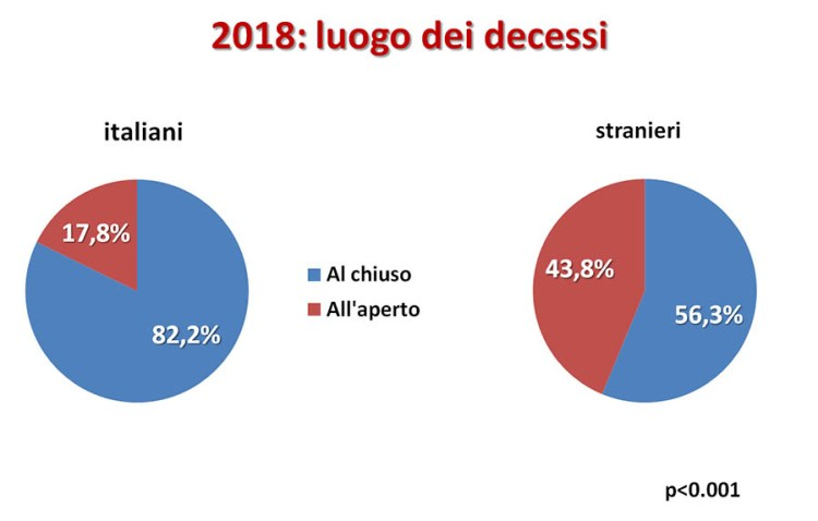 Overdose 2018: luogo dei decessi, differenze italiani-stranieri