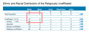 Source: Pew Forum U.S. Religious Landscape Survey, conducted in 2007, released in 2008.
