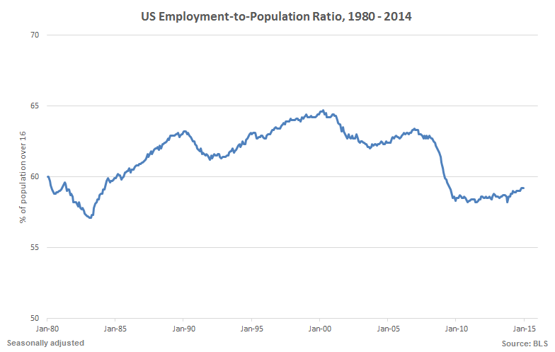 BLS employment to population 1980 - 2014