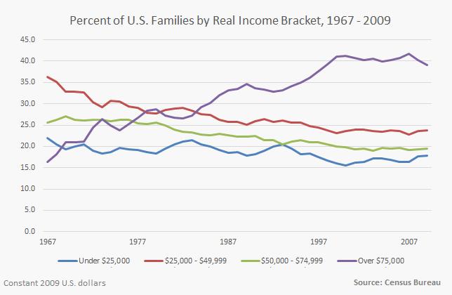 Census Bureau income data-3