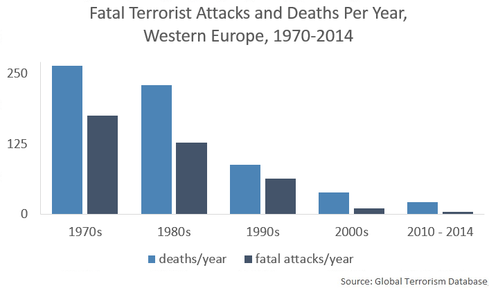 deaths and attacks per decade, 1970-2014