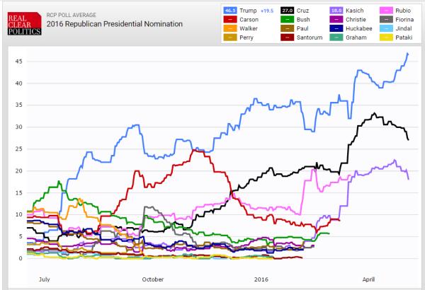 rcp-polls