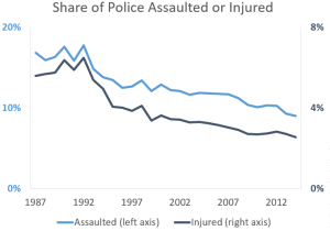 assault injury rates 1987-2014