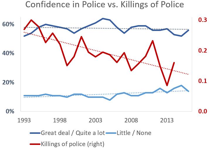 confidence vs killings