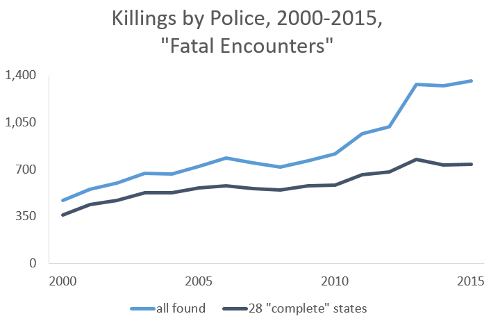 fatal encounters complete and total 2000-2015