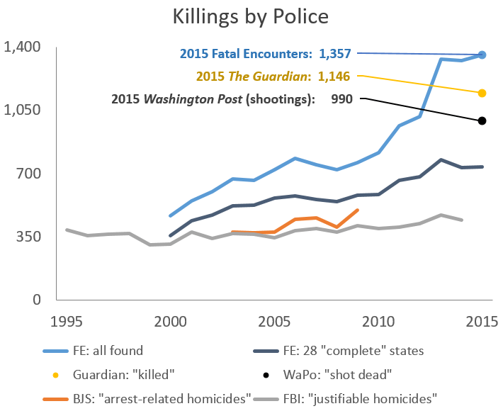 killings by police - all 1995-2015