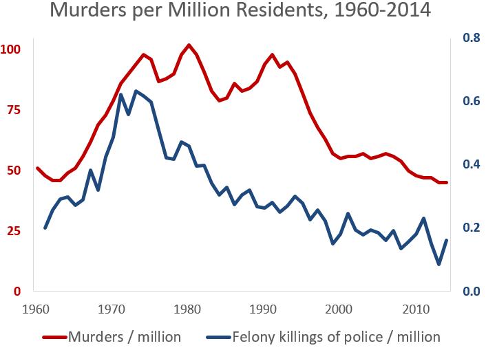murders police killings 1960-2014