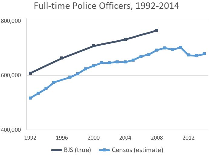 police 1992-2014