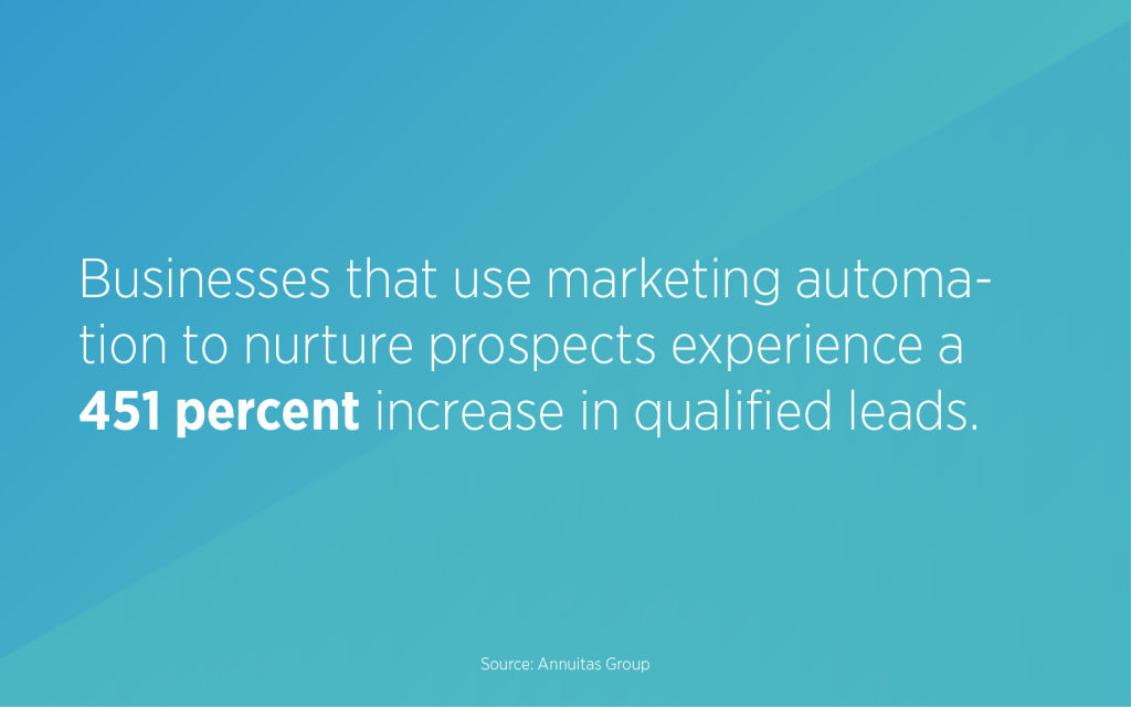 Businesses that use marketing automation to nurture prospects experience a 451 percent increase in qualified leads.