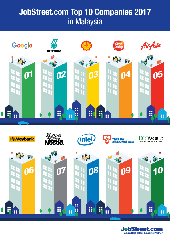 Infographic: Top 10 Companies Employees Want To Work At (As Voted By Malaysians)