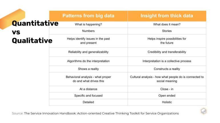 Data ช่วยอะไร Service Design ได้บ้าง? แล้วความต่างของ Quantitative Data กับ Qualitative Data คืออะไร   Skooldio Blog