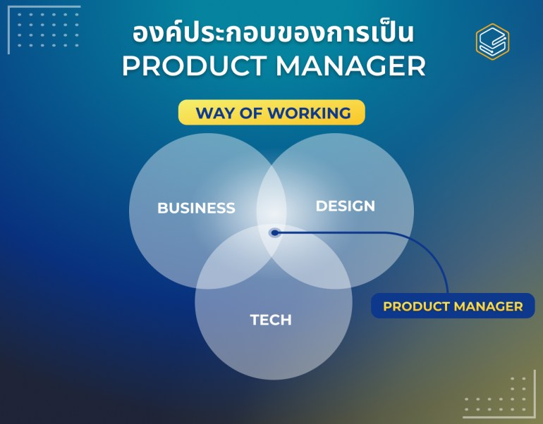 3 แกนหลักของ PM | Skooldio Blog - หน้าที่ของ Product Manager คืออะไร? ตำแหน่งงานสุดฮอตที่เป็นเหมือน Mini-CEO