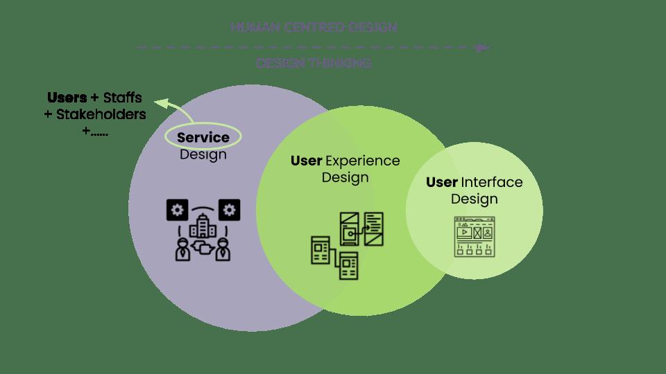 Human Centred Design, Service Design, UX, UI, Design Thinking | Skooldio Blog - Service Design คืออะไร? ทำความรู้จักเครื่องมือที่จะช่วยออกแบบธุรกิจให้เป็นที่รัก