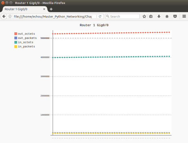 Use Python Pygal to Visualize Network SNMP Data Router 1 image