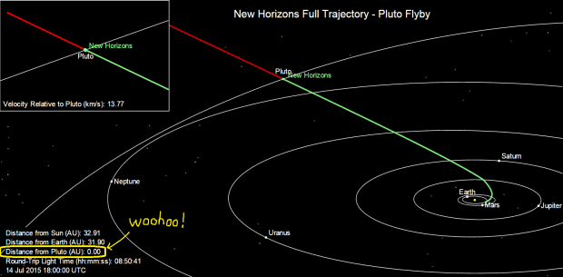http://pluto.jhuapl.edu/Mission/Where-is-New-Horizons/index.php