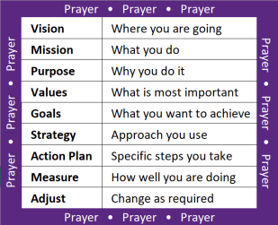 strategic process for small groups