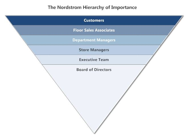 Nordstrom-hierarchy-of-importance