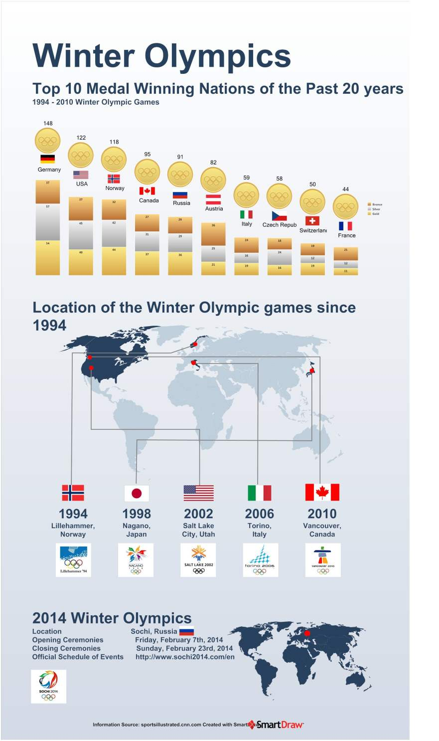infographic-sochi-2014-winter-olympics