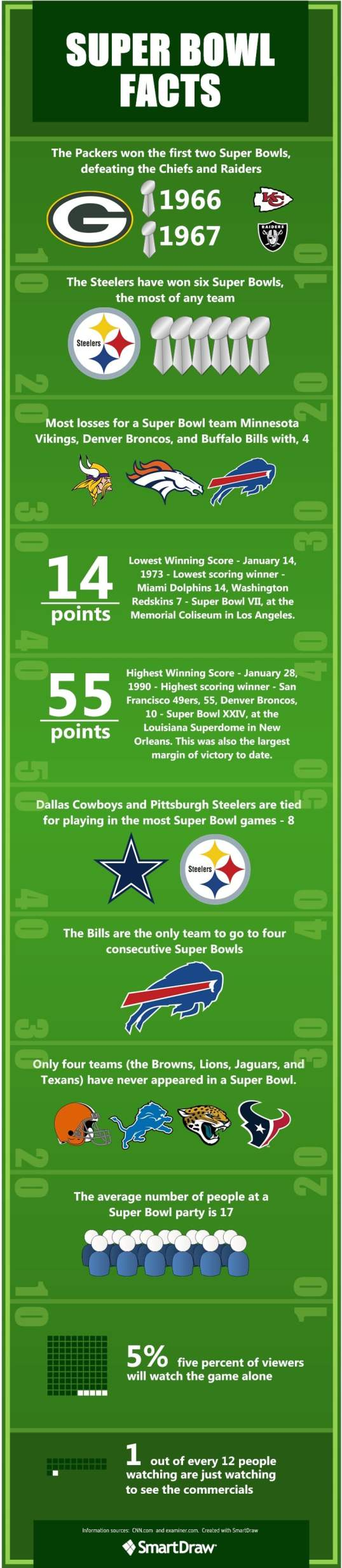 Super Bowl facts infographic