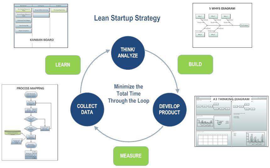 Lean-startup-diagram