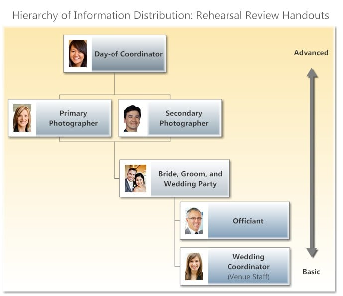 3_hierarchy of info