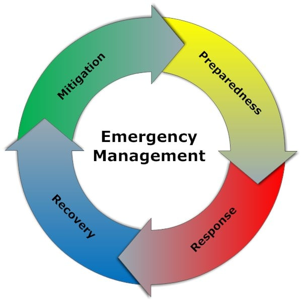 short report on business emergency preparedness Mit's crisis management and business continuity course will help prepare you for the inevitable preparing for a crisis is not a luxury it is a necessity  panel draws crisis management.
